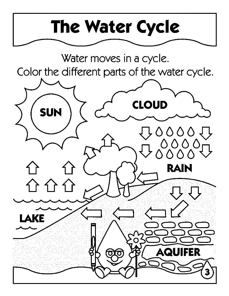 Раскраска круговорот воды